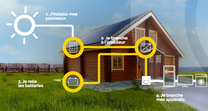 Syst�mes solaires � usage domestique
